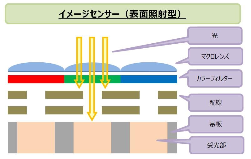 イメージセンサ_表面照射型_受光_図解
