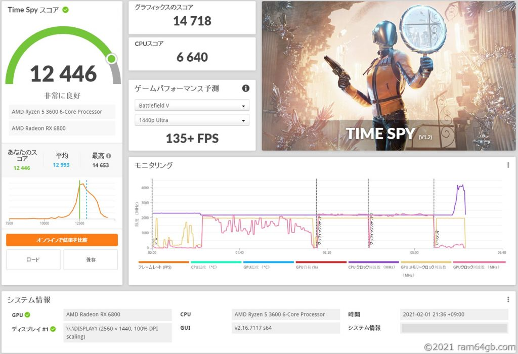 Radeon RX 6800 3DMark Time Spy